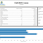 Fall 2015 Census (as of 10-26-15)